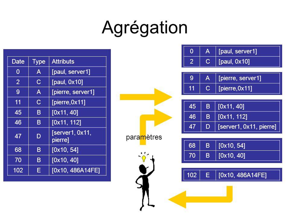 Agrégation paramètres A [paul, server1] 2 C [paul, 0x10] Date Type